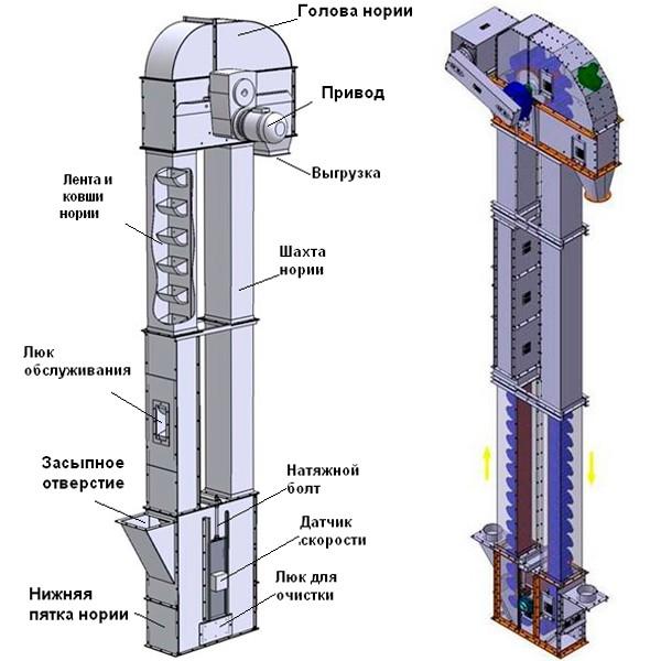 Техника безопасности при обслуживании транспортного оборудования элеватора нория скачать чертежи ленточный конвейер